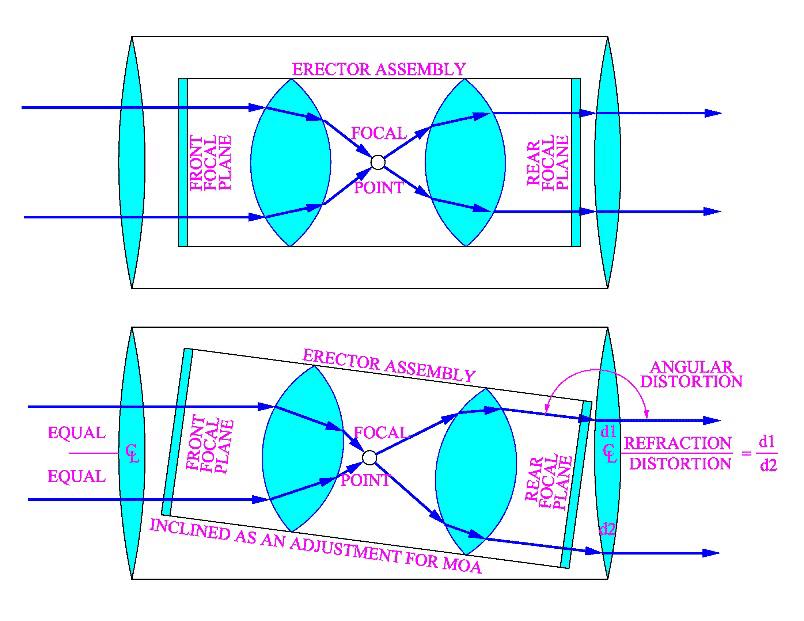 Cold Shot LLC Angular Distortion